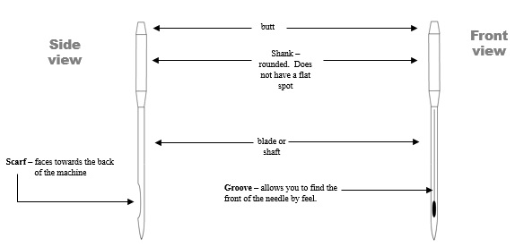 needlediagram